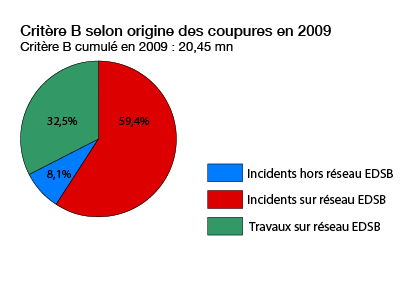 répartition des interruptions en 2009