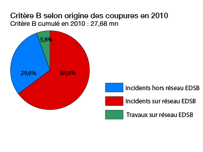 répartition des interruptions en 2010