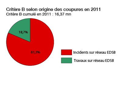 répartition des interruptions en 2011