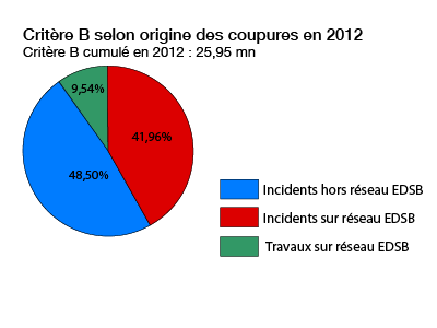 répartition des interruptions en 2012