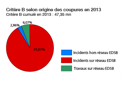 répartition des interruptions en 2013