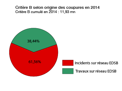 répartition des interruptions en 2014